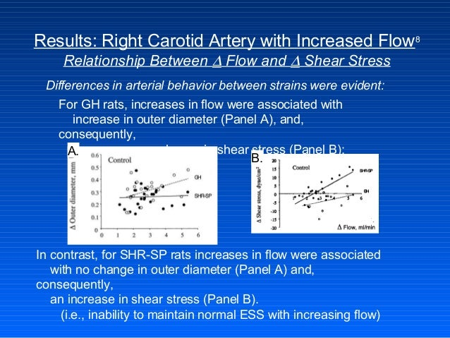 Results: Right Carotid Artery with Increased Flow8 Relationship Between ∆ Flow and ∆ Shear Stress For GH rats, increases i...