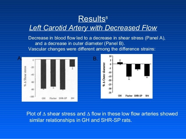 Results8 Left Carotid Artery with Decreased Flow Decrease in blood flow led to a decrease in shear stress (Panel A), and a...