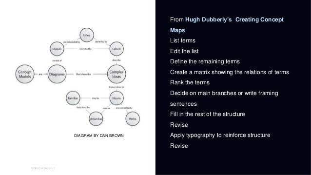 01 WORLD IA DAY 2017 HEADER OF THIS PAGE From Hugh Dubberly's Creating Concept Maps List terms Edit the list Define the re...