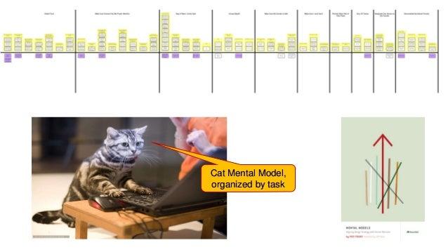 WORLD IA DAY 2017 @CWODTKE Cat Mental Model, organized by task