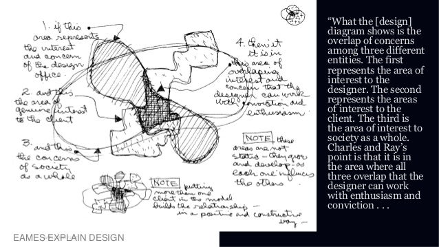 """01 WORLD IA DAY 2017EAMES EXPLAIN DESIGN """"What the [design] diagram shows is the overlap of concerns among three different..."""