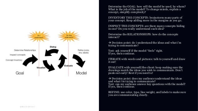 01 WORLD IA DAY 2017 Determine the GOAL: how will the model be used, by whom? What is the job of the model? To change mind...