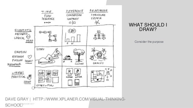 01 WORLD IA DAY 2017 DAVE GRAY | HTTP://WWW.XPLANER.COM/VISUAL-THINKING- SCHOOL/ WHAT SHOULD I DRAW? Consider the purpose