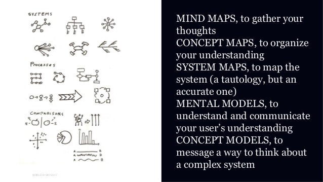 01 WORLD IA DAY 2017 MIND MAPS, to gather your thoughts CONCEPT MAPS, to organize your understanding SYSTEM MAPS, to map t...