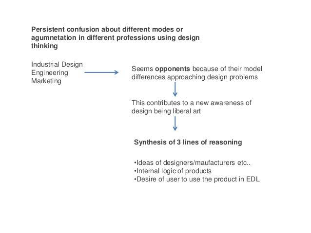 Persistent confusion about different modes or agumnetation in different professions using design thinking Industrial Desig...