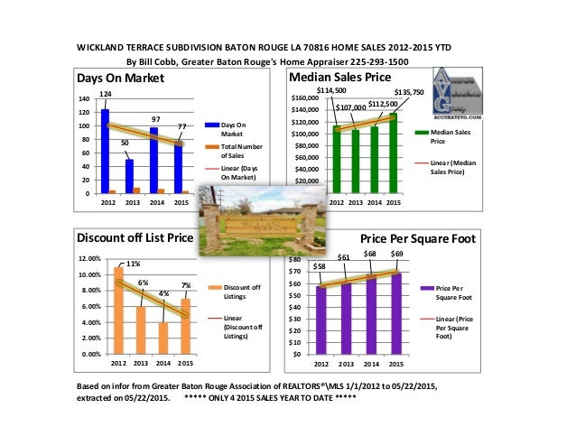 WICKLAND TERRACE SUBDIVISION BATON ROUGE LA 70816 HOME SALES 2012-2015 YTD By Bill Cobb, Greater Baton Rouge's Home Apprai...
