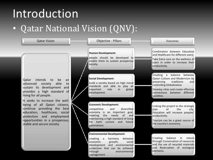 Introduction• Qatar National Vision (QNV):           Qatar Vision                  Objective - Pillars                    ...