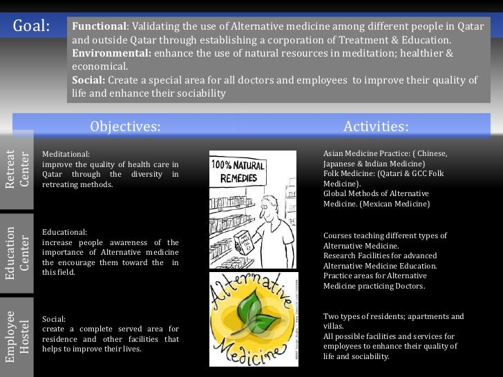 Goal:           Functional: Validating the use of Alternative medicine among different people in Qatar                   a...