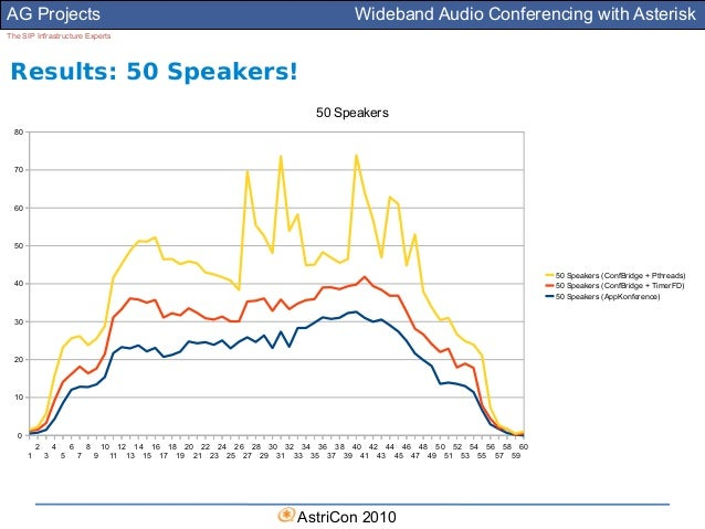 Wideband Audio Conferencing with Asterisk