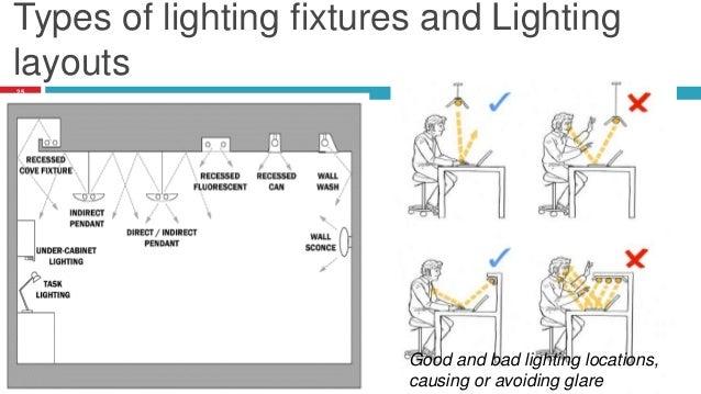 artificial lighting. Black Bedroom Furniture Sets. Home Design Ideas