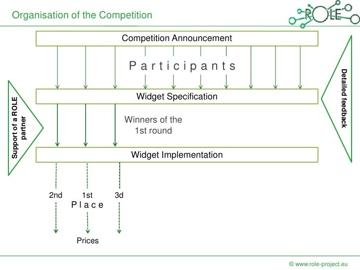 Organisation of the Competition                                    Competition Announcement                               ...