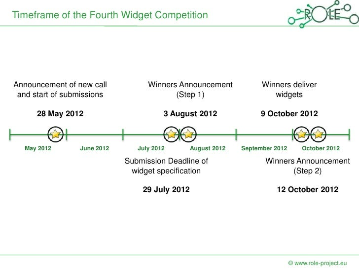 Timeframe of the Fourth Widget CompetitionAnnouncement of new call           Winners Announcement             Winners deli...