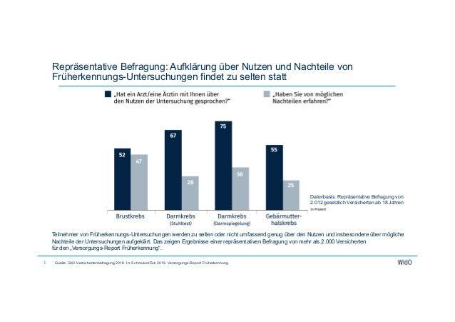 Repräsentative Befragung: Aufklärung über Nutzen und Nachteile von Früherkennungs-Untersuchungen findet zu selten statt Qu...