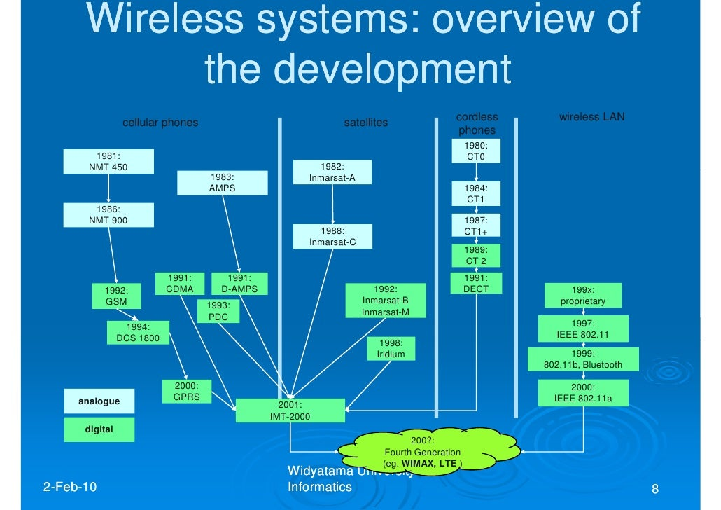 ZyXEL Communications NWA-3166 User Manual