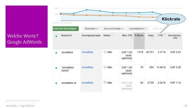 KlickrateWelche Worte?Google AdWordsQuelle: http://adwords.google.comsnowflake | Ingo Gächter                        18