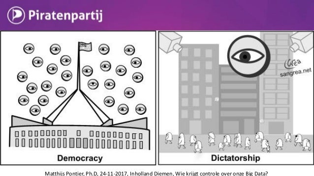 Privacy inperken voor veiligheid? 1. Niet effectief 2. Leidt tot ongezonde machtsverhouding 3. Privacy juist voorwaarde vo...
