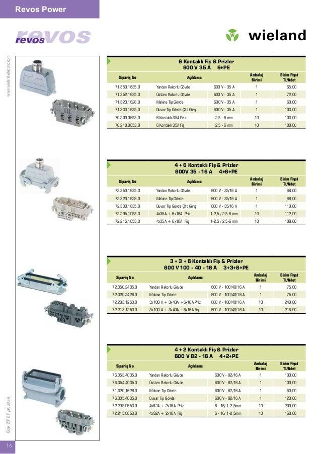 www.wieland-electric.com 16 Ocak2018FiyatListesi Revos Power 6 Kontaklı Fiş & Prizler 600 V 35 A 6+PE Sipariş No Açıklama ...