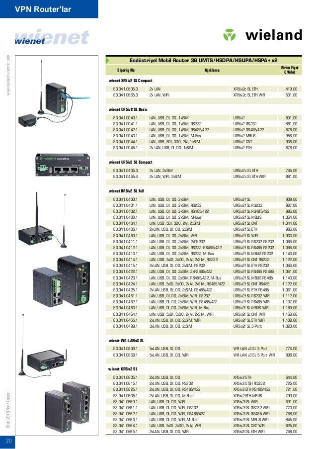 www.wieland-electric.com 21 Ocak2018FiyatListesi VPN Router'lar Endüstriyel Tip VPN Router'lar Sipariş No Açıklama Birim F...
