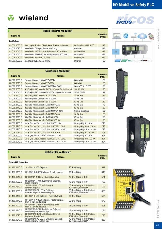 www.wieland-electric.com 24 Ocak2018FiyatListesi Safety PLC Ek Modülleri Sipariş No Açıklama Birim Fiyat €/Adet R1.190.003...