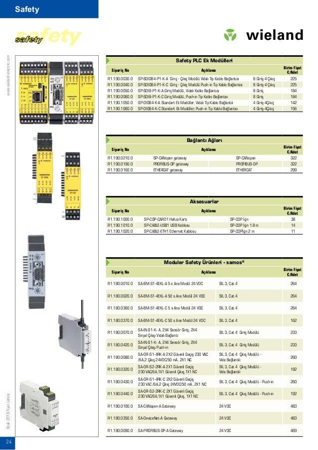 www.wieland-electric.com 25 Ocak2018FiyatListesi Safety Röleler Sipariş No Açıklama Birim Fiyat €/Adet R1.188.3580.0 SNO 4...