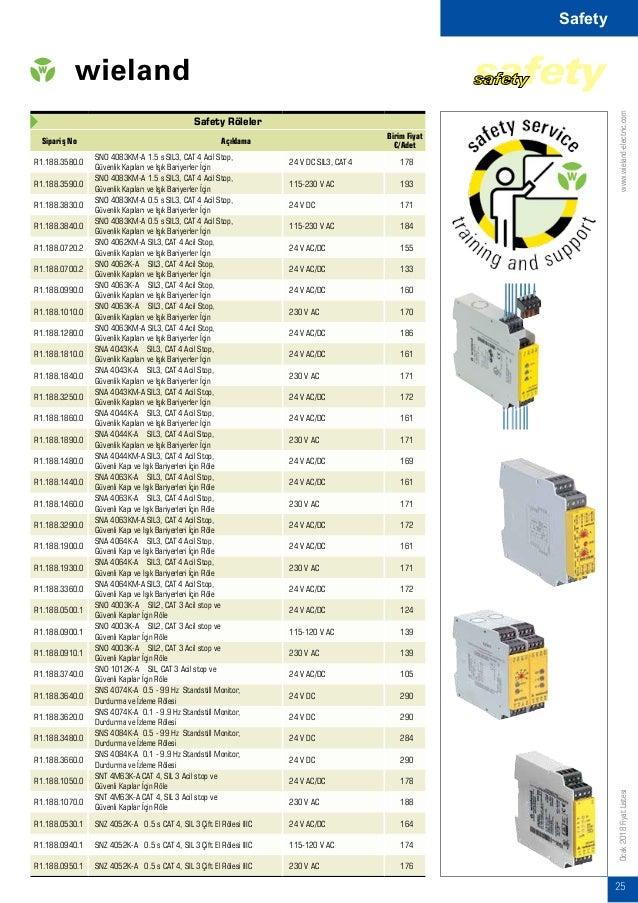 www.wieland-electric.com 26 Ocak2018FiyatListesi Safety Röleler Sipariş No Açıklama Birim Fiyat €/Adet R1.188.3700.0 SNZ 1...