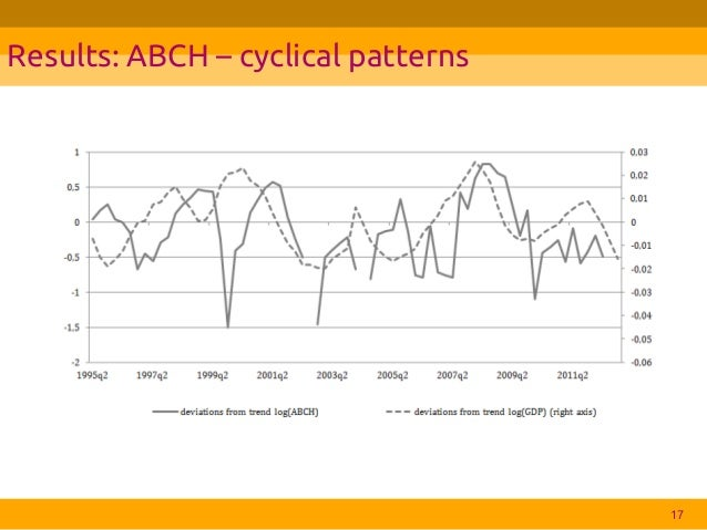 poland business cycle The purpose of this paper is to analyse the impact of international capital flows on the synchroni-sation of business cycles in poland and the european union in the.