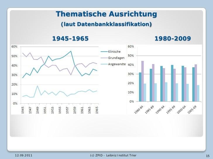 Thematische Ausrichtung               (laut Datenbankklassifikation)             1945-1965                                ...