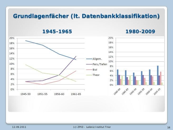 Grundlagenfächer (lt. Datenbankklassifikation)             1945-1965                                       1980-200912.09....