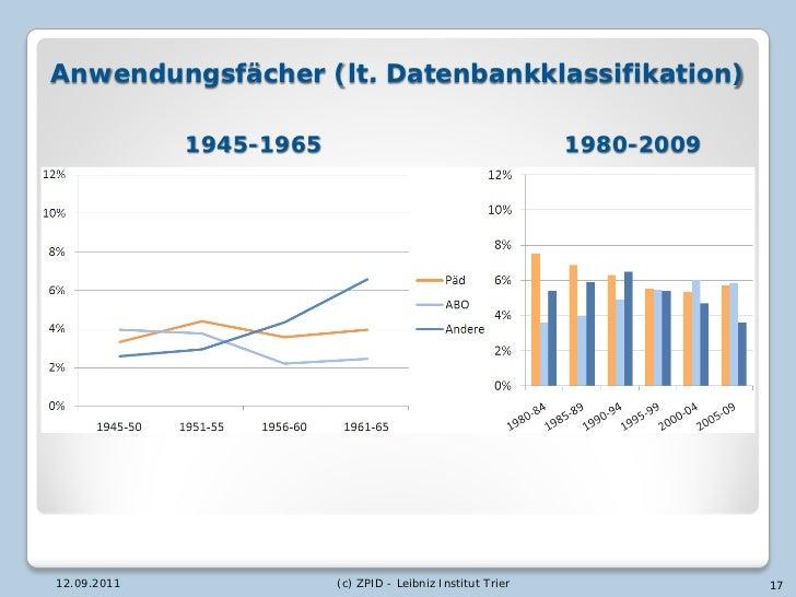 Anwendungsfächer (lt. Datenbankklassifikation)             1945-1965                                       1980-200912.09....