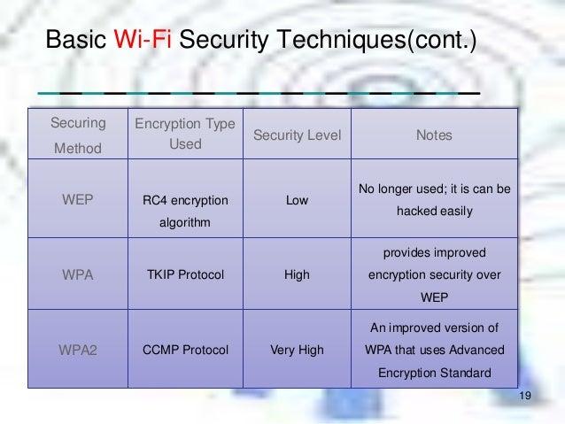 Wifi tecnology