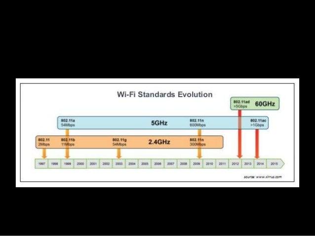 Аудит безопасности сетей стандарта 802 11