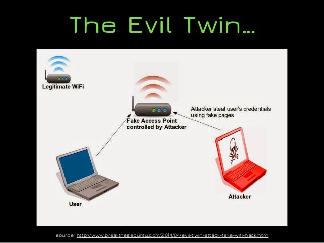 Wi-Fi Hotspot Attacks