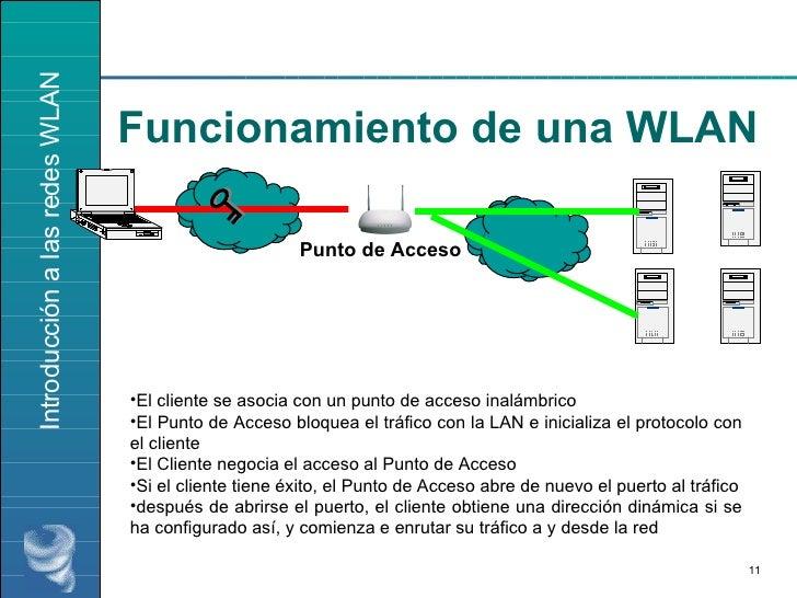 Funcionamiento de una WLAN Punto de Acceso <ul><li>El cliente se asocia con un punto de acceso inalámbrico </li></ul><ul><...