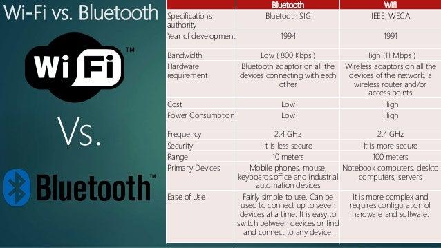 Wi-Fi vs. Bluetooth Bluetooth Wifi Specifications authority Bluetooth SIG IEEE, WECA Year of development 1994 1991 Bandwid...