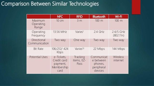 Comparison Between Similar Technologies NFC RFID Bluetooth Wi-Fi Maximum Operating Range 10 cm 3 m 100 m 100 m Operating F...