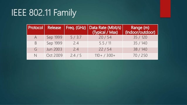 IEEE 802.11 Family Protocol Release Freq. (GHz) Data Rate (Mbit/s) (Typical / Max) Range (m) (Indoor/outdoor) A Sep 1999 5...