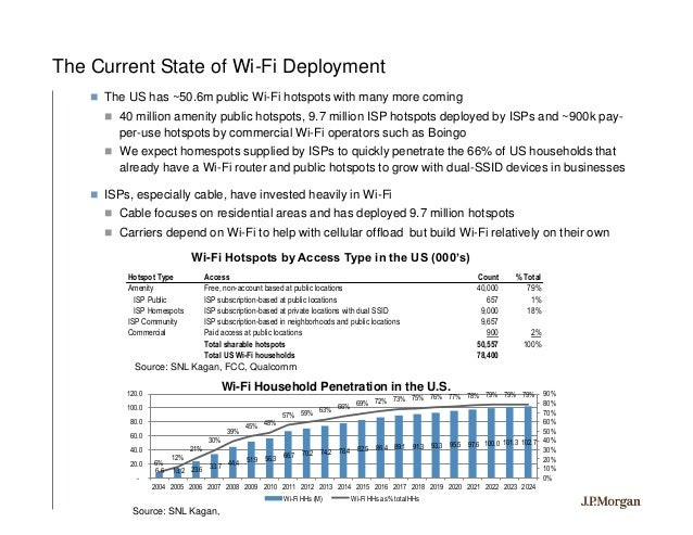 Wifi projected penetration