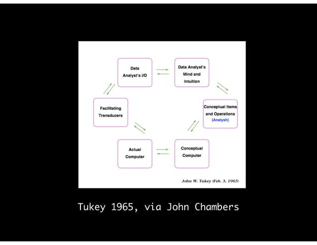 Tukey 1965, via John Chambers