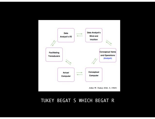 TUKEY BEGAT S WHICH BEGAT R