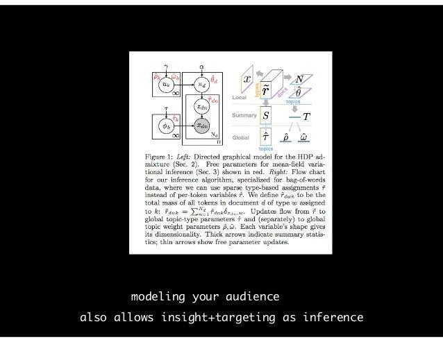 prescriptive modeling cf. modelingsocialdata.org