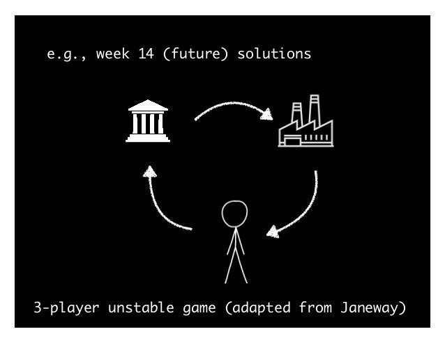 e.g., example: IRB 3-player unstable game (adapted from Janeway)