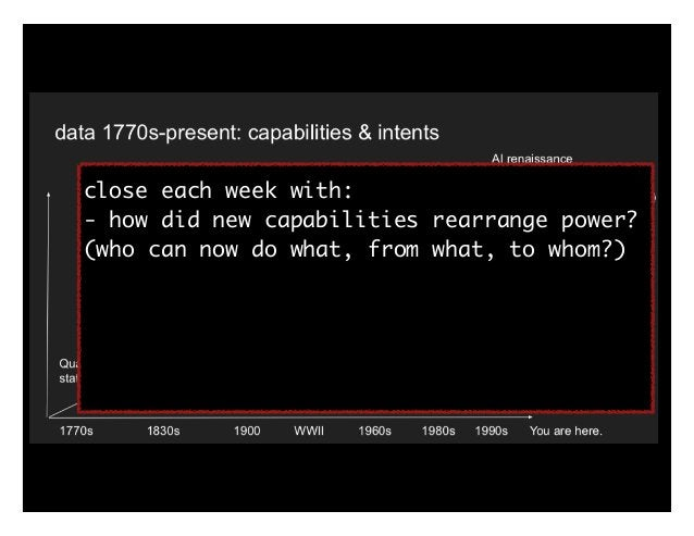close each week with: - how did new capabilities rearrange power? (who can now do what, from what, to whom?) - role of 1. ...