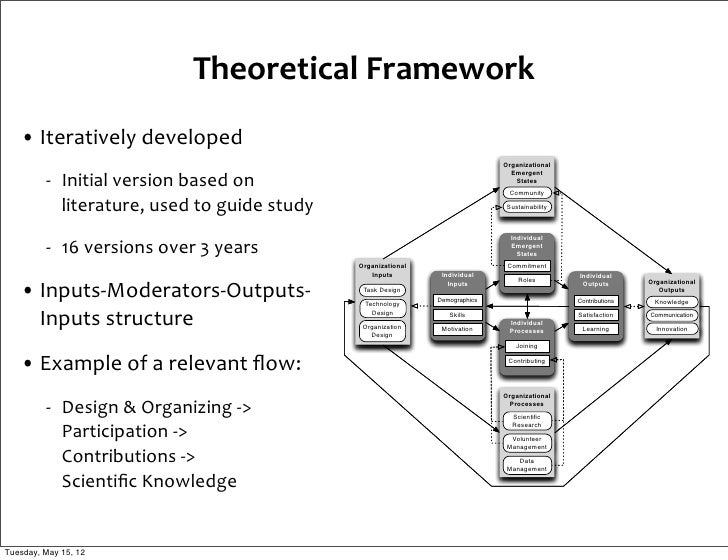 CHAPTER 4 CONCEPTUAL FRAMEWORK FOR THE STUDY