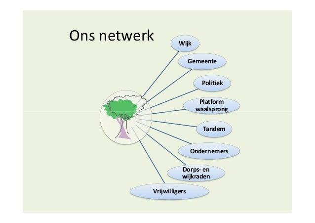 Ons netwerk Wijk Gemeente Politiek Platform waalsprongwaalsprong Tandem Ondernemers Dorps- en wijkraden Vrijwilligers