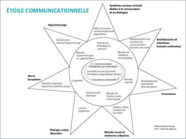 ÉTOILE  COMMUNICATIONNELLE