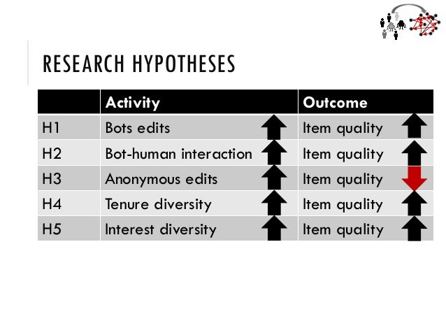 RESEARCH HYPOTHESES Activity Outcome H1 Bots edits Item quality H2 Bot-human interaction Item quality H3 Anonymous edits I...