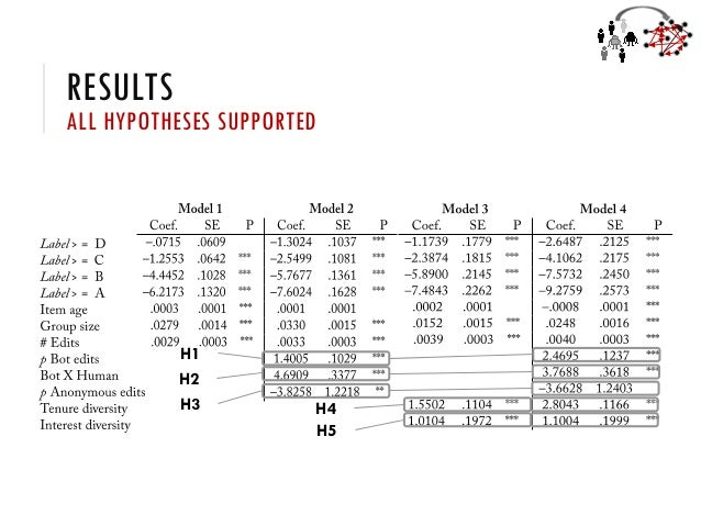 RESULTS ALL HYPOTHESES SUPPORTED H1 H2 H3 H4 H5
