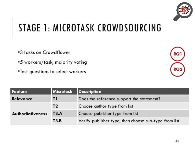 STAGE 1: MICROTASK CROWDSOURCING ▪3 tasks on Crowdflower ▪5 workers/task, majority voting ▪Test questions to select worker...