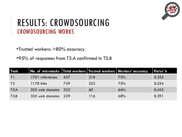 RESULTS: CROWDSOURCING CROWDSOURCING WORKS ▪Trusted workers: >80% accuracy ▪95% of responses from T3.A confirmed in T3.B T...