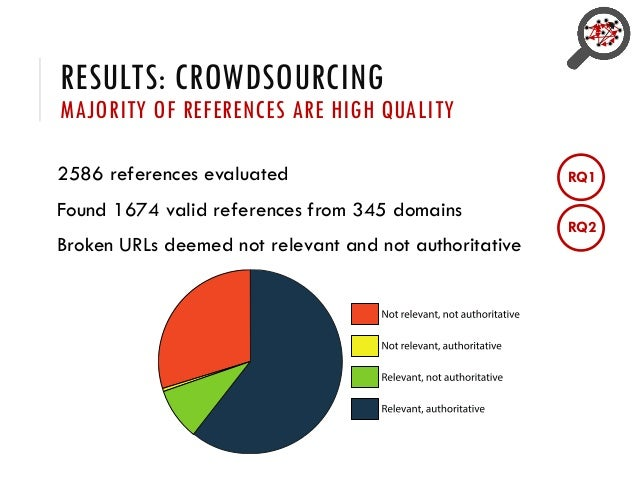 RESULTS: CROWDSOURCING MAJORITY OF REFERENCES ARE HIGH QUALITY 2586 references evaluated Found 1674 valid references from ...